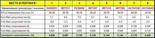 Рейтинг FET (фетов) для Mini-Z