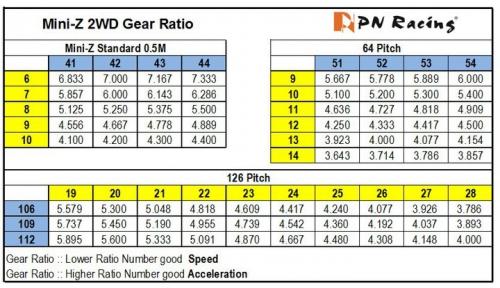 126 Pitch Fine Gear