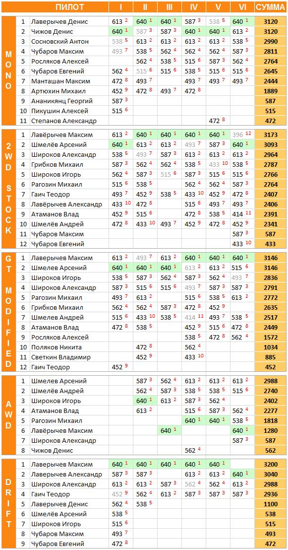Результаты Кубка осеннего листа 2012