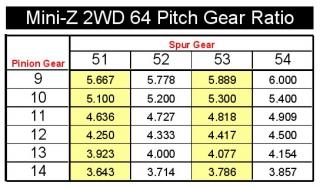 Mini-Z 2WD Machine Cut Delrin Limited Slip 64P Spur Gear