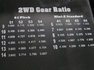 PitBoard Mini-Z