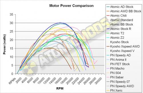 Сравнение моторов для Mini-Z