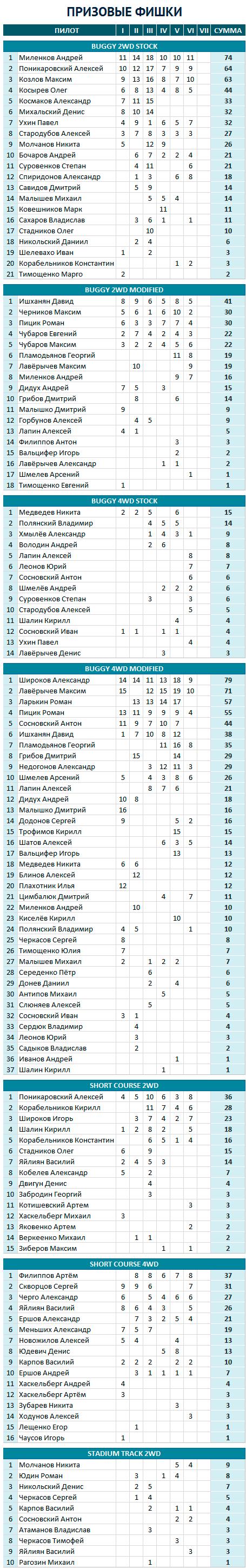 Призовые фишки Кубка трёх тюленей 2014 Соревнования радиоуправляемых внедорожников 1:10 в Москве